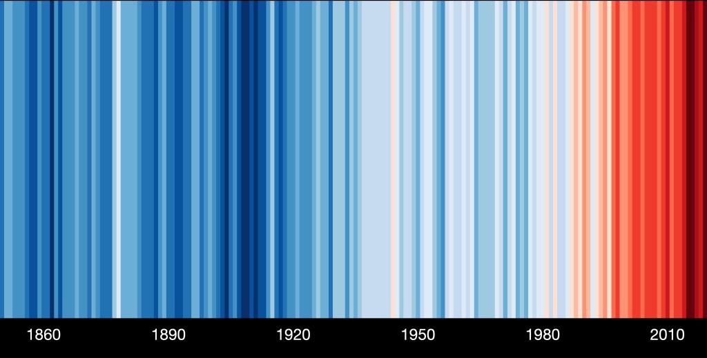 Vertikale Klimastreifen zur Visualisierung der globalen Erwärmung. Am unteren Rand Jahreszahlen zur groben Orientierung: 1860, 1890, 1920, 1950, 1980, 2010. Mit einer Ausnahme hellblaue bis dunkelblaue Streifen bis etwa 1980. Danach zunächst hellblaue und hellrote Streifen. Ab spätestens 2000 nur noch rote Streifen. Ab etwa 2015 rote bis dunkelrote Streifen.